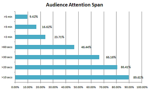 Audience Attention Spa